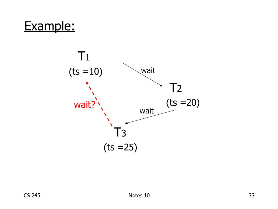 CS 245Notes 1033 T 1 (ts =10) T 2 (ts =20) T 3 (ts =25) wait Example: wait