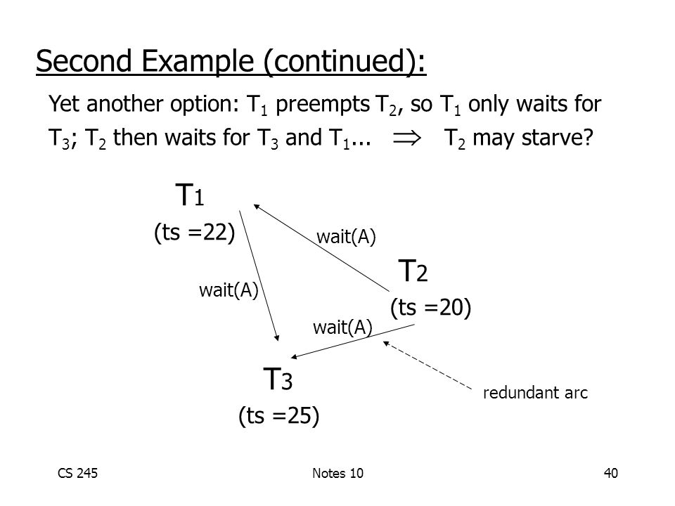 CS 245Notes 1040 T 1 (ts =22) T 2 (ts =20) T 3 (ts =25) wait(A) Second Example (continued): wait(A) Yet another option: T 1 preempts T 2, so T 1 only waits for T 3 ; T 2 then waits for T 3 and T 1...