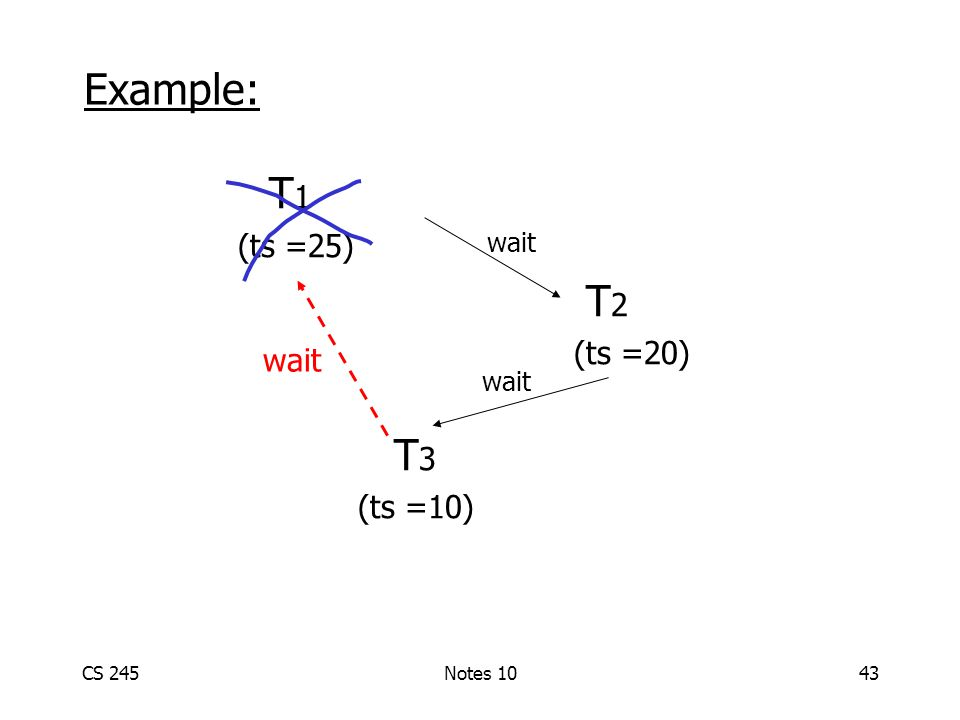 CS 245Notes 1043 T 1 (ts =25) T 2 (ts =20) T 3 (ts =10) wait Example: wait