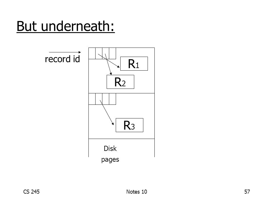 CS 245Notes 1057 But underneath: Disk pages R3R3 R1R1 R2R2 record id