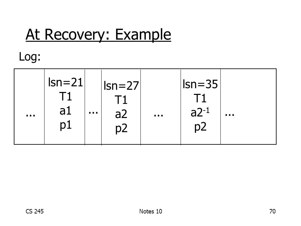 CS 245Notes 1070 At Recovery: Example lsn=21 T1 a1 p1 lsn=35 T1 a2 -1 p2 lsn=27 T1 a2 p2... Log: