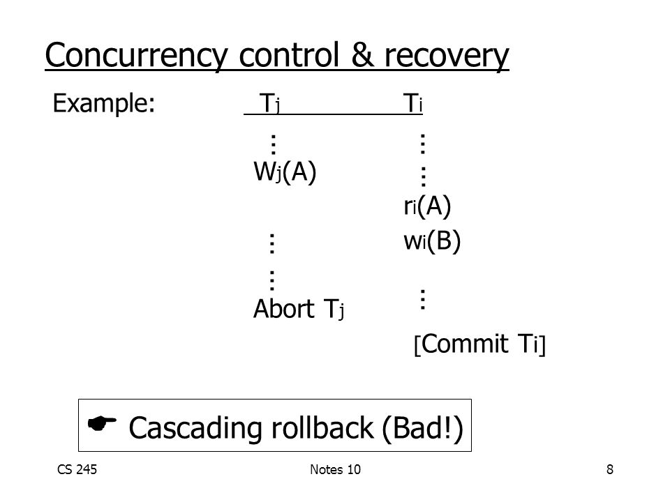 CS 245Notes 108 Example: T j T i W j (A) r i (A) w i (B) Abort T j [ Commit T i] Concurrency control & recovery … … … … … …  Cascading rollback (Bad!)