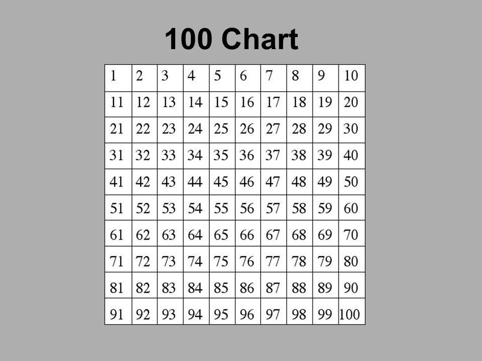 2 100 Chart