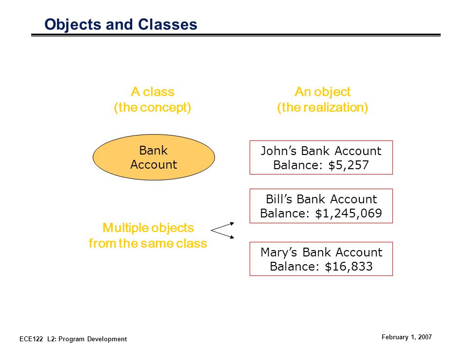 ECE122 L2: Program Development February 1, 2007 Objects and Classes Bank Account A class (the concept) John's Bank Account Balance: $5,257 An object (the realization) Bill's Bank Account Balance: $1,245,069 Mary's Bank Account Balance: $16,833 Multiple objects from the same class