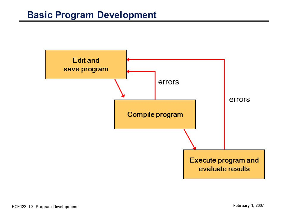 ECE122 L2: Program Development February 1, 2007 Basic Program Development errors Edit and save program Compile program Execute program and evaluate results