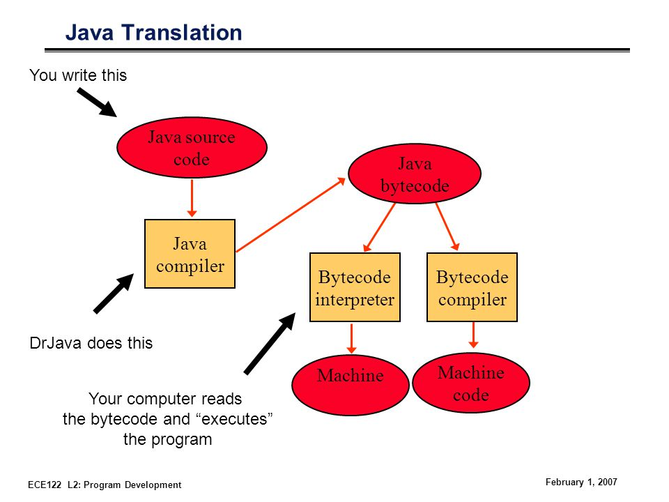 ECE122 L2: Program Development February 1, 2007 Java Translation Java source code Machine code Java bytecode Bytecode interpreter Bytecode compiler Java compiler Your computer reads the bytecode and executes the program You write this DrJava does this Machine