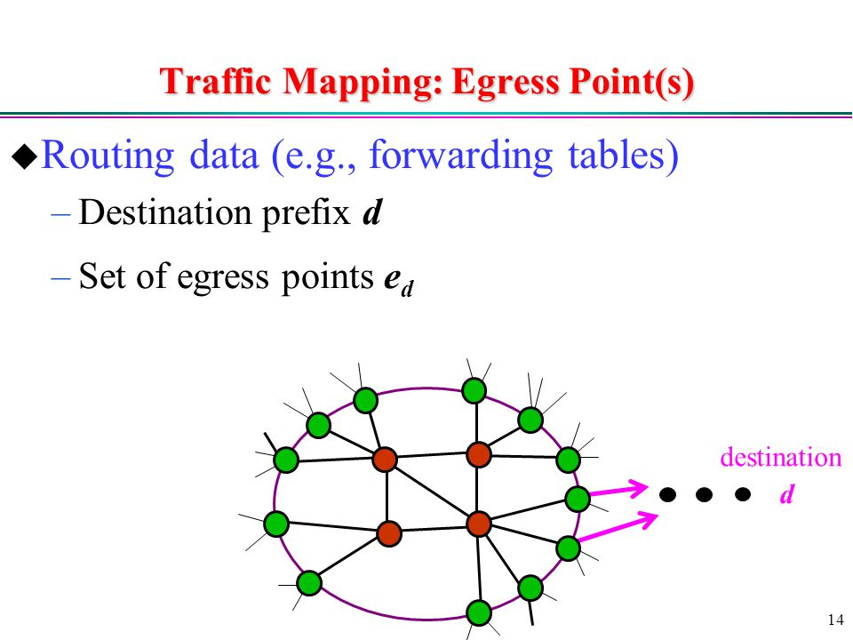 14 Traffic Mapping: Egress Point(s)  Routing data (e.g., forwarding tables) –Destination prefix d –Set of egress points e d d destination