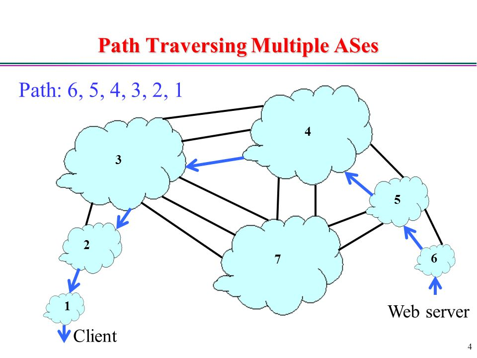 4 Path Traversing Multiple ASes Client Web server Path: 6, 5, 4, 3, 2, 1