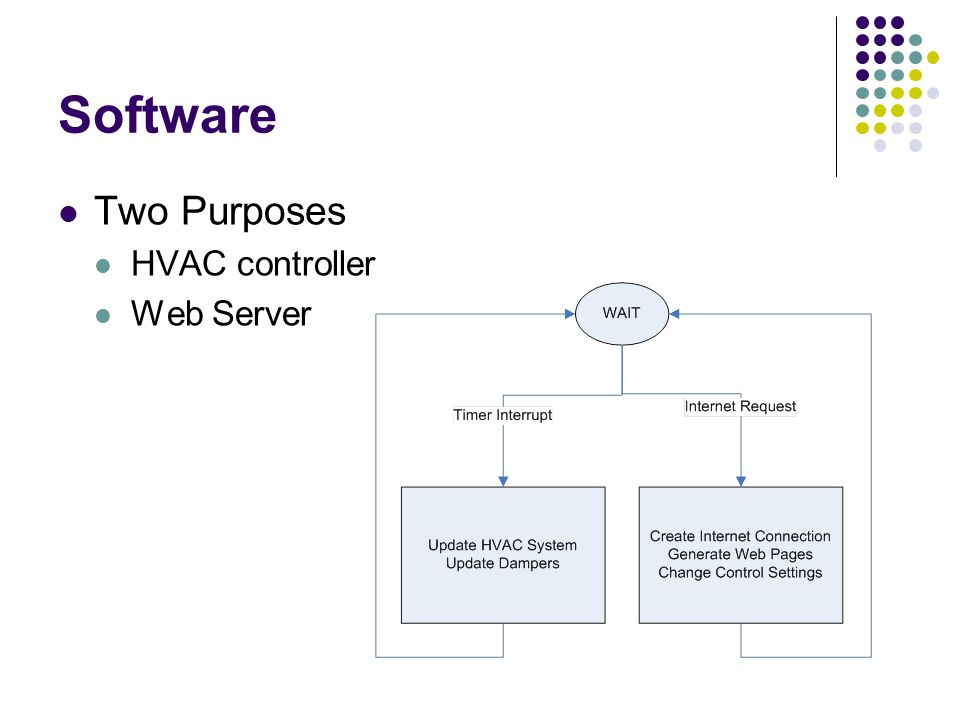 Software Two Purposes HVAC controller Web Server