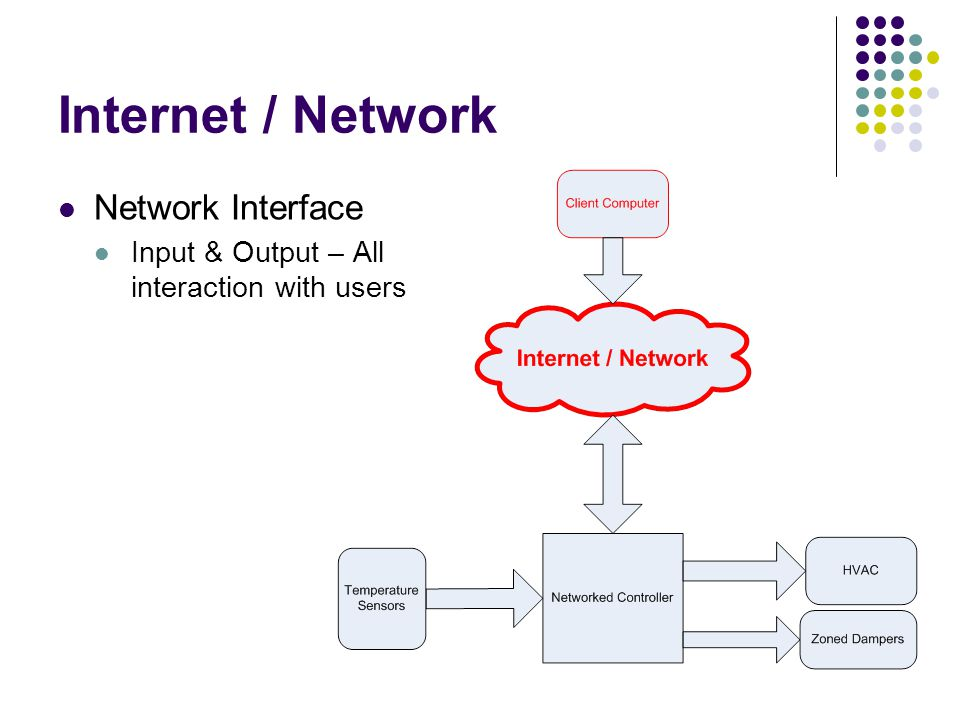 Internet / Network Network Interface Input & Output – All interaction with users