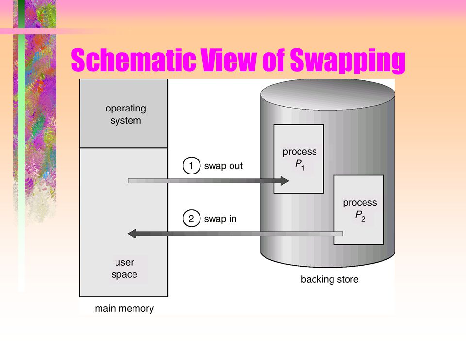 Schematic View of Swapping