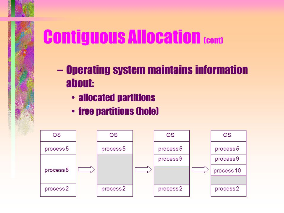 Contiguous Allocation (cont) –Operating system maintains information about: allocated partitions free partitions (hole) OS process 5 process 8 process 2 OS process 5 process 2 OS process 5 process 2 OS process 5 process 9 process 2 process 9 process 10