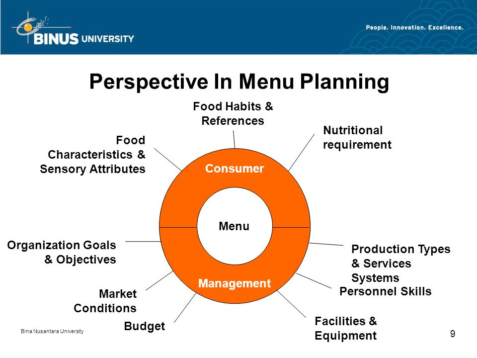 Bina Nusantara University 9 Perspective In Menu Planning Consumer Menu Management Nutritional requirement Food Habits & References Food Characteristics & Sensory Attributes Organization Goals & Objectives Market Conditions Production Types & Services Systems Personnel Skills Facilities & Equipment Budget