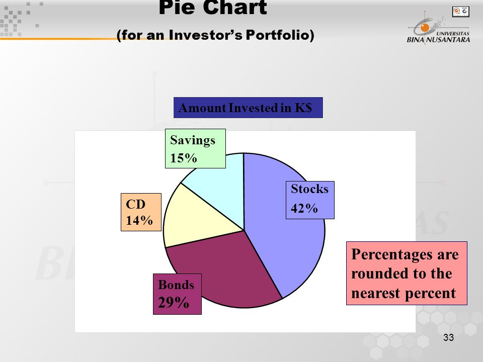 1 pertemuan 01 pendahuluan data dan statistika matakuliah i0262 33 33 pie chart for an investors portfolio percentages are rounded to the nearest percent amount invested in k savings 15 cd 14 bonds 29 stocks 42 ccuart Choice Image