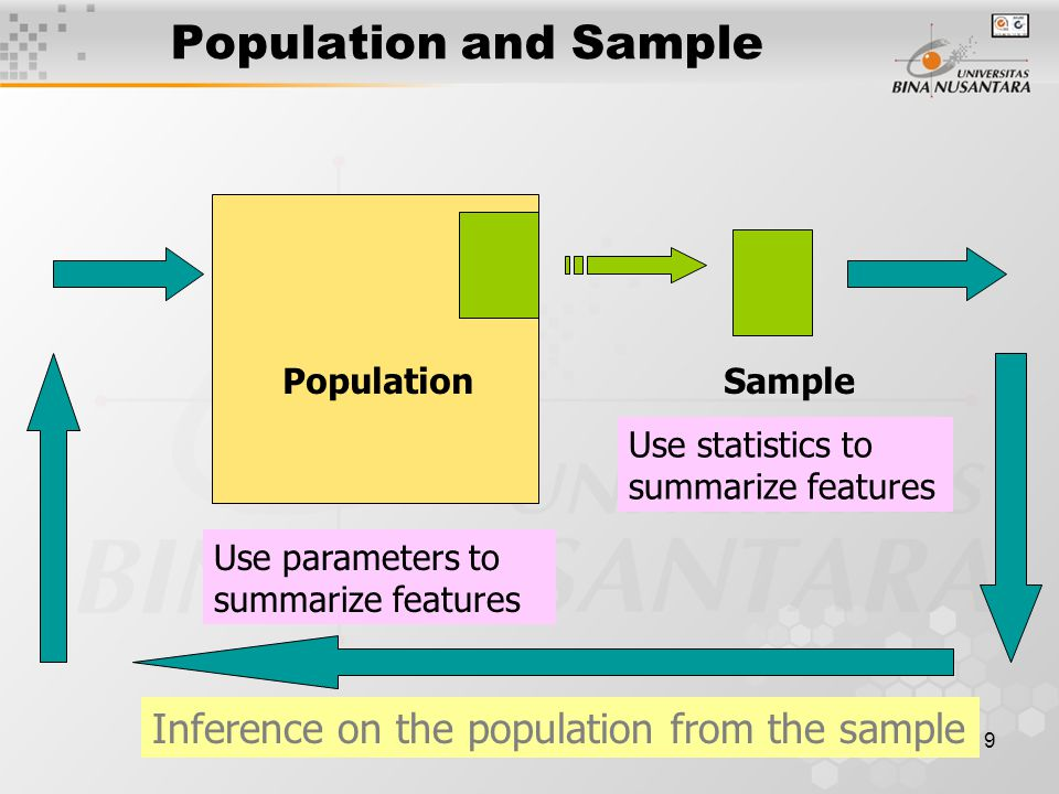 1 pertemuan 01 pendahuluan data dan statistika matakuliah i0262 9 9 population and sample populationsample use parameters to summarize features use statistics to summarize features inference on the population from the ccuart Choice Image