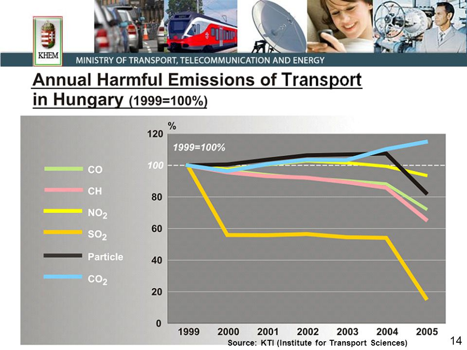 Source: KTI (Institute for Transport Sciences) 14