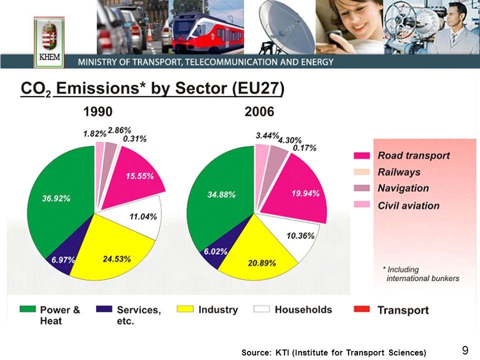 9 Source: KTI (Institute for Transport Sciences)