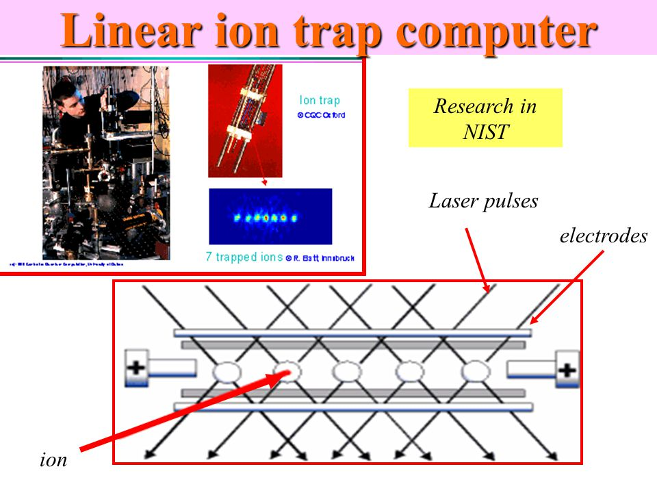 Ion trap quantum computer two level atom as a qubit electron on 5 linear ion trap computer ion laser pulses electrodes research in nist ccuart Choice Image