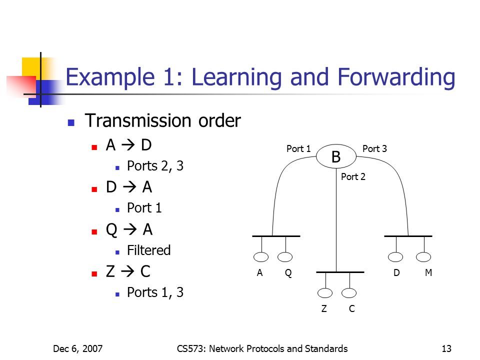 Dec 6, 2007CS573: Network Protocols and Standards13 Example 1: Learning and Forwarding Transmission order A  D Ports 2, 3 D  A Port 1 Q  A Filtered Z  C Ports 1, 3 B Port 1 Port 2 Port 3 AQ ZC DM