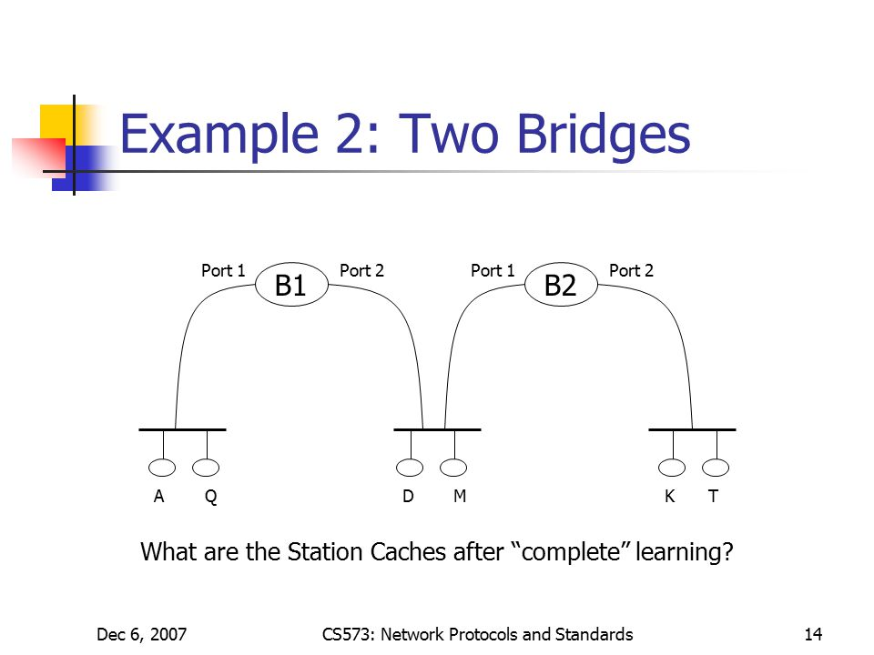 Dec 6, 2007CS573: Network Protocols and Standards14 Example 2: Two Bridges B1 Port 1Port 2 B2 Port 1Port 2 AQDMKT What are the Station Caches after complete learning