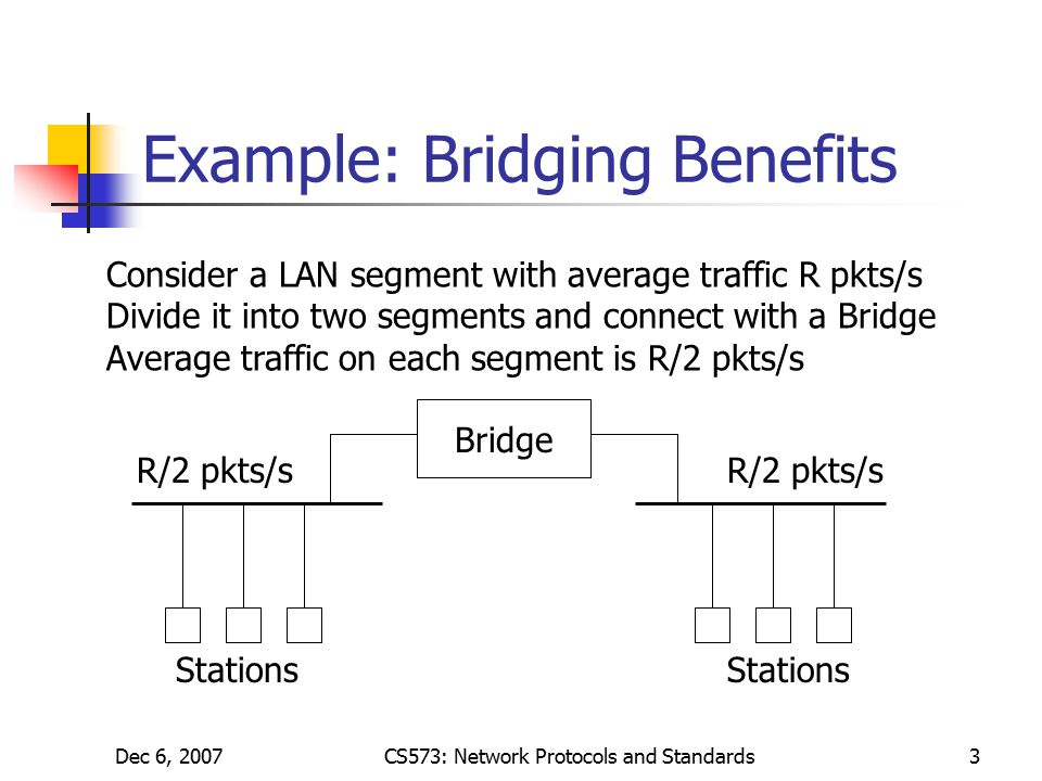 Dec 6, 2007CS573: Network Protocols and Standards3 Example: Bridging Benefits Consider a LAN segment with average traffic R pkts/s Divide it into two segments and connect with a Bridge Average traffic on each segment is R/2 pkts/s Bridge Stations R/2 pkts/s