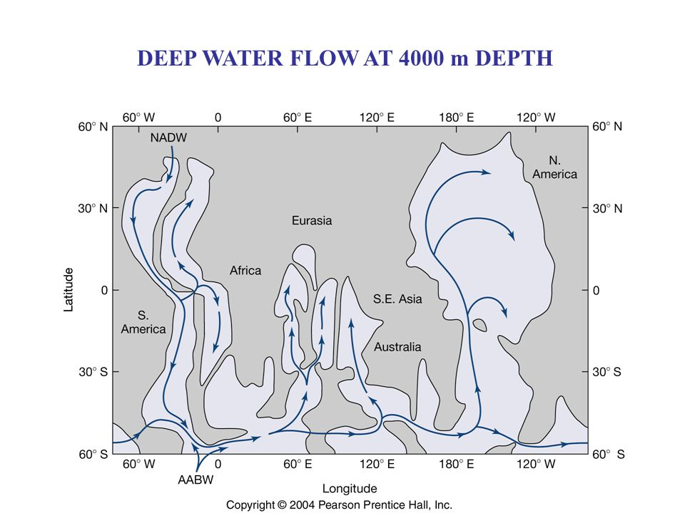 DEEP WATER FLOW AT 4000 m DEPTH