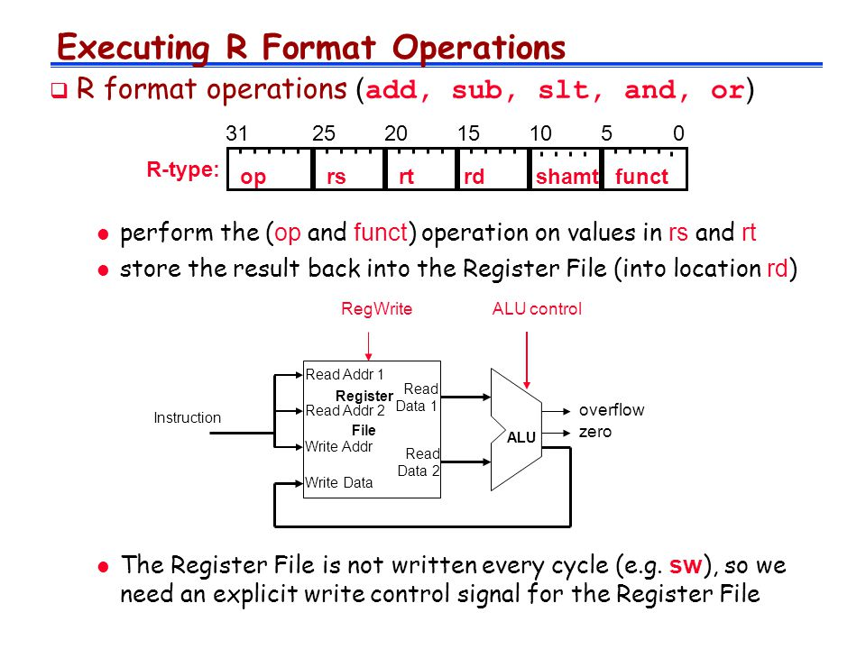 Executing R Format Operations  R format operations ( add, sub, slt, and, or ) perform the ( op and funct ) operation on values in rs and rt store the result back into the Register File (into location rd ) Instruction Write Data Read Addr 1 Read Addr 2 Write Addr Register File Read Data 1 Read Data 2 ALU overflow zero ALU controlRegWrite R-type: oprsrtrdfunctshamt 10 The Register File is not written every cycle (e.g.