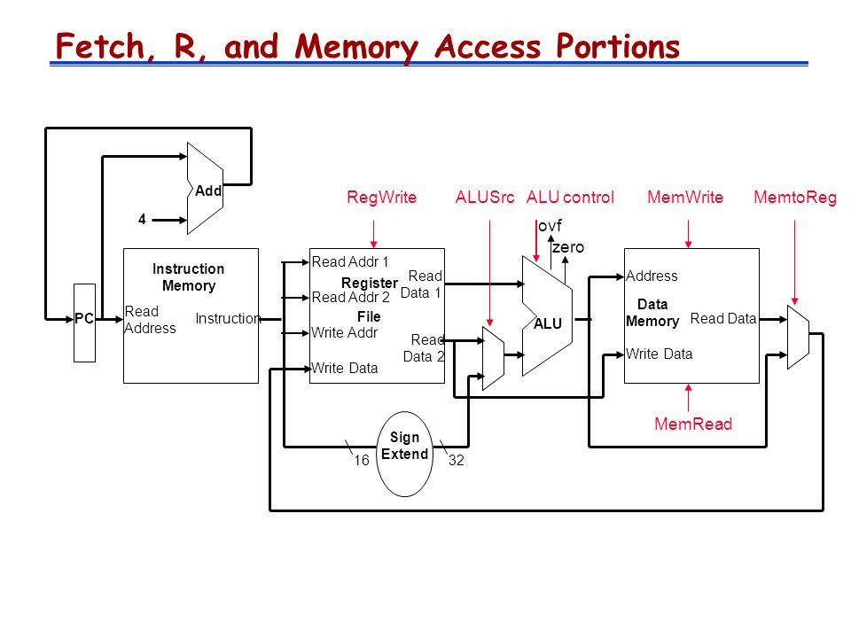 Fetch, R, and Memory Access Portions MemtoReg Read Address Instruction Memory Add PC 4 Write Data Read Addr 1 Read Addr 2 Write Addr Register File Read Data 1 Read Data 2 ALU ovf zero ALU controlRegWrite Data Memory Address Write Data Read Data MemWrite MemRead Sign Extend 1632 ALUSrc