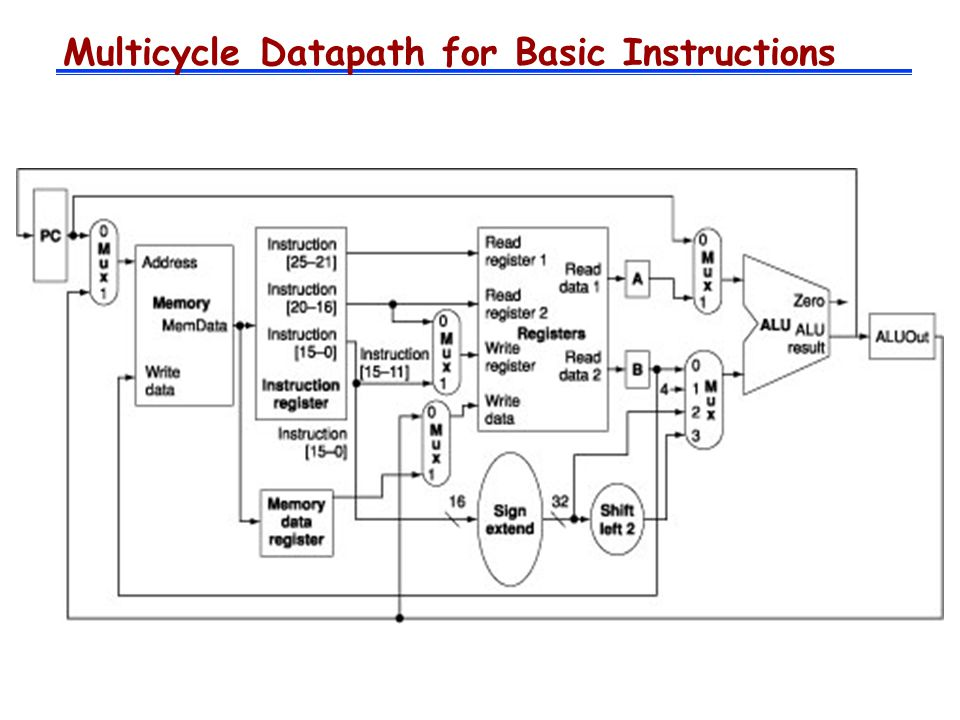 Multicycle Datapath for Basic Instructions