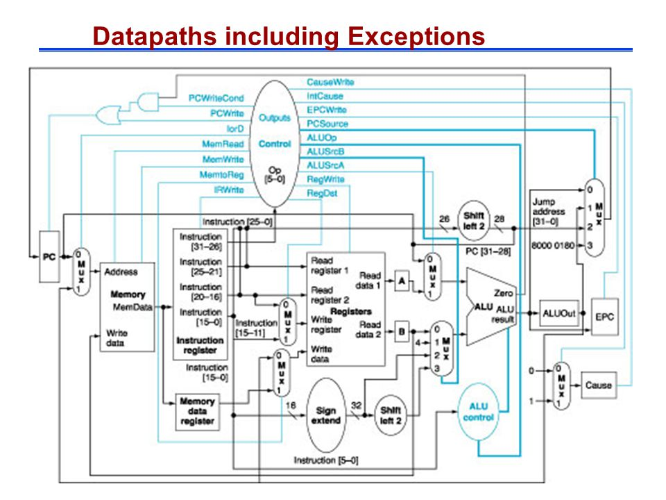 Datapaths including Exceptions