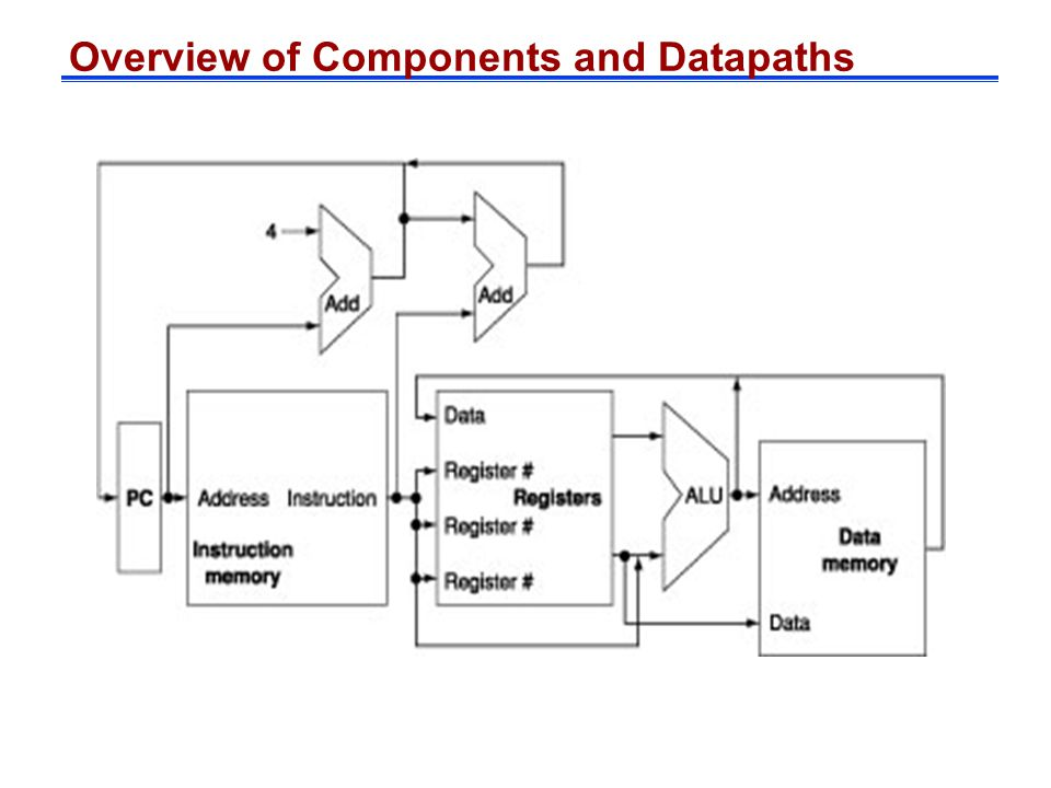 Overview of Components and Datapaths