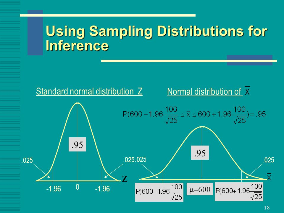 18 Using Sampling Distributions for Inference Standard normal distribution Z Normal distribution of.95 Z  
