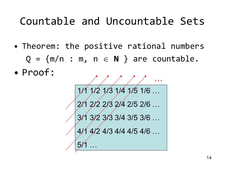 14 Countable and Uncountable Sets Theorem: the positive rational numbers N Q = {m/n : m, n  N } are countable.
