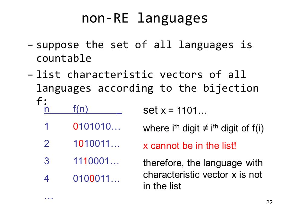 22 non-RE languages –suppose the set of all languages is countable –list characteristic vectors of all languages according to the bijection f: nf(n) _ … … … … … set x = 1101… where i th digit ≠ i th digit of f(i) x cannot be in the list.