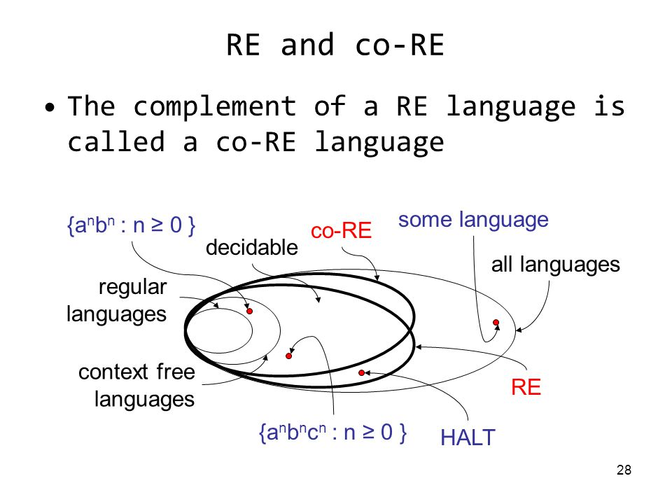28 RE and co-RE The complement of a RE language is called a co-RE language regular languages context free languages all languages decidable RE {a n b n : n ≥ 0 } {a n b n c n : n ≥ 0 } some language HALT co-RE