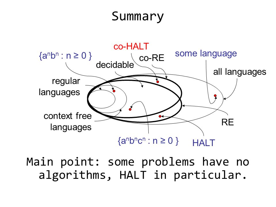 Summary Main point: some problems have no algorithms, HALT in particular.
