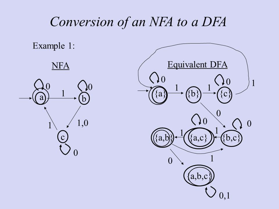 Conversion of an NFA to a DFA c b 1 1, NFA a Equivalent DFA {a}{b}{c} {a,b}{a,c}{b,c} {a,b,c} ,  xample 1: