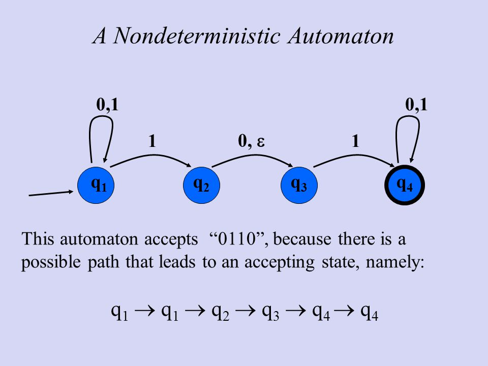 A Nondeterministic Automaton q1q1 q2q2 q3q3 1 0,  0,1 This automaton accepts 0110 , because there is a possible path that leads to an accepting state, namely: q 1  q 1  q 2  q 3  q 4  q 4 q4q4 1 0,1