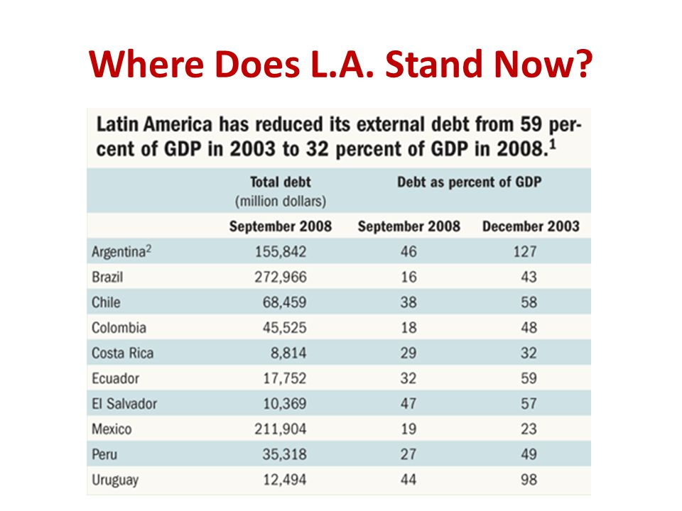 Where Does L.A. Stand Now