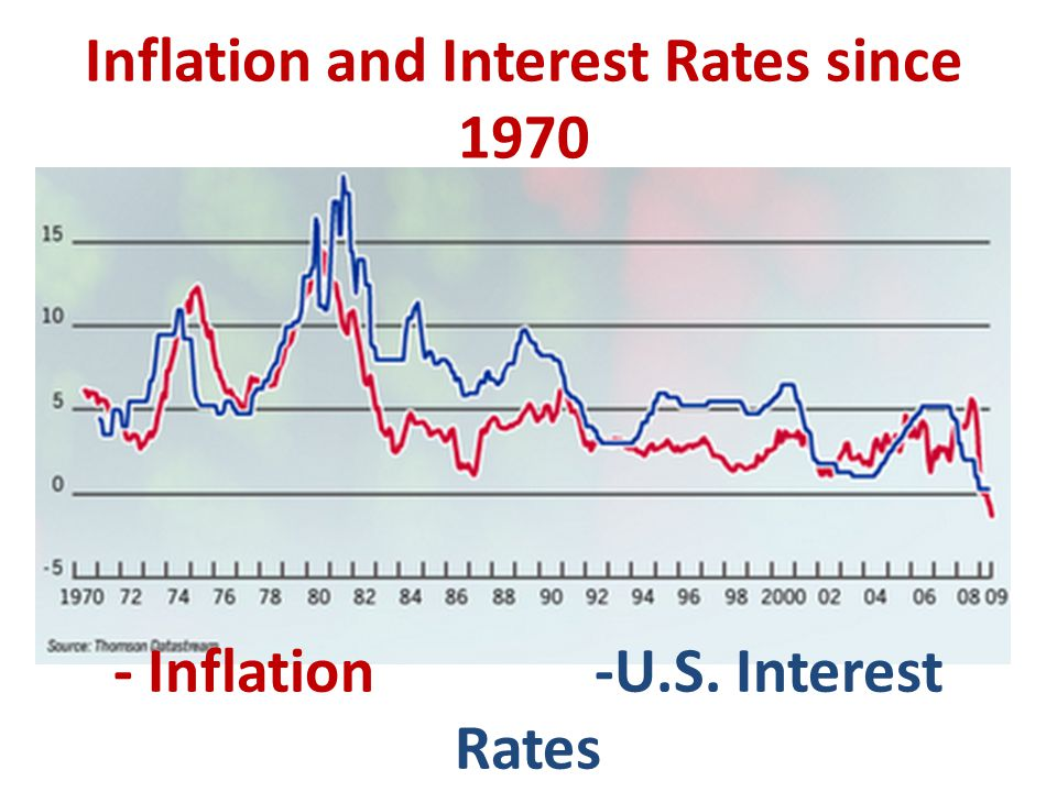 Inflation and Interest Rates since Inflation -U.S. Interest Rates