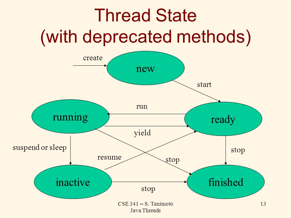 Cse S Tanimoto Java Threads 1 Java Threads Outline Motivation The