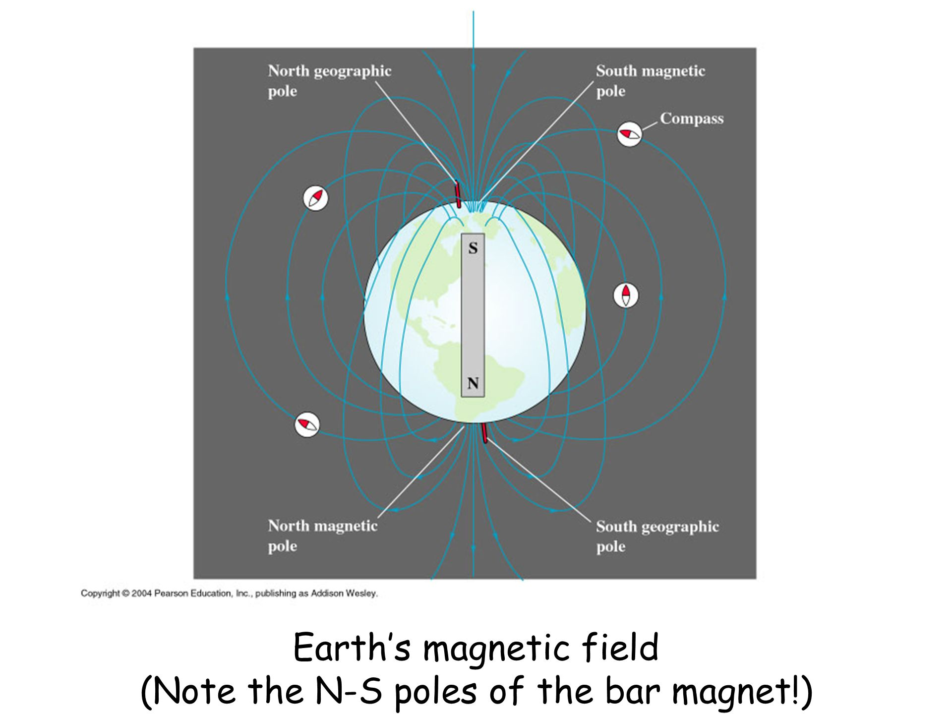Magnetism (sec. 27.1) Magnetic field (sec. 27.2) Magnetic field ...
