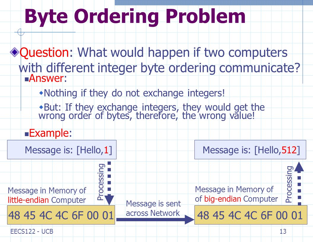 EECS122 - UCB13 Message in Memory of of big-endian Computer Message is sent across Network C 4C 6F Byte Ordering Problem Question: What would happen if two computers with different integer byte ordering communicate.