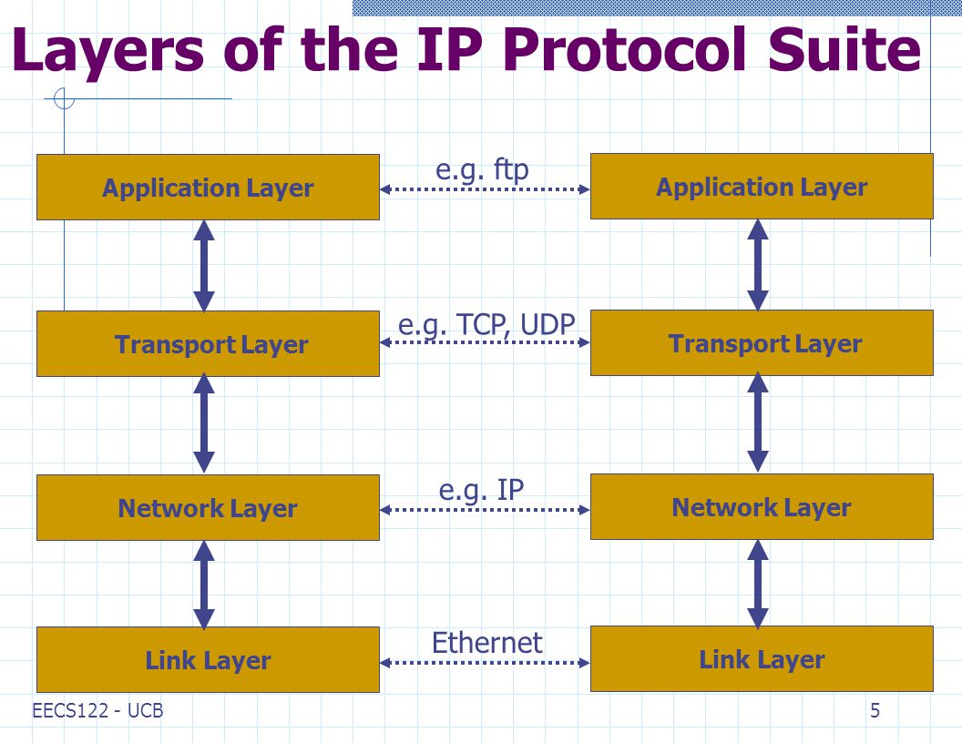 EECS122 - UCB5 Layers of the IP Protocol Suite Link Layer Transport Layer Network Layer Application Layer Link Layer Transport Layer Network Layer Application Layer Ethernet e.g.
