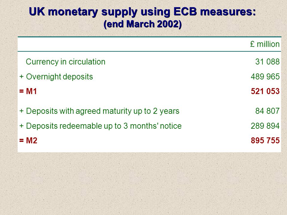 UK monetary supply using ECB measures: (end March 2002) UK monetary supply using ECB measures: (end March 2002) Currency in circulation + Overnight deposits = M1 + Deposits with agreed maturity up to 2 years + Deposits redeemable up to 3 months notice = M2 + Repos + Money market funds and paper = M £ million