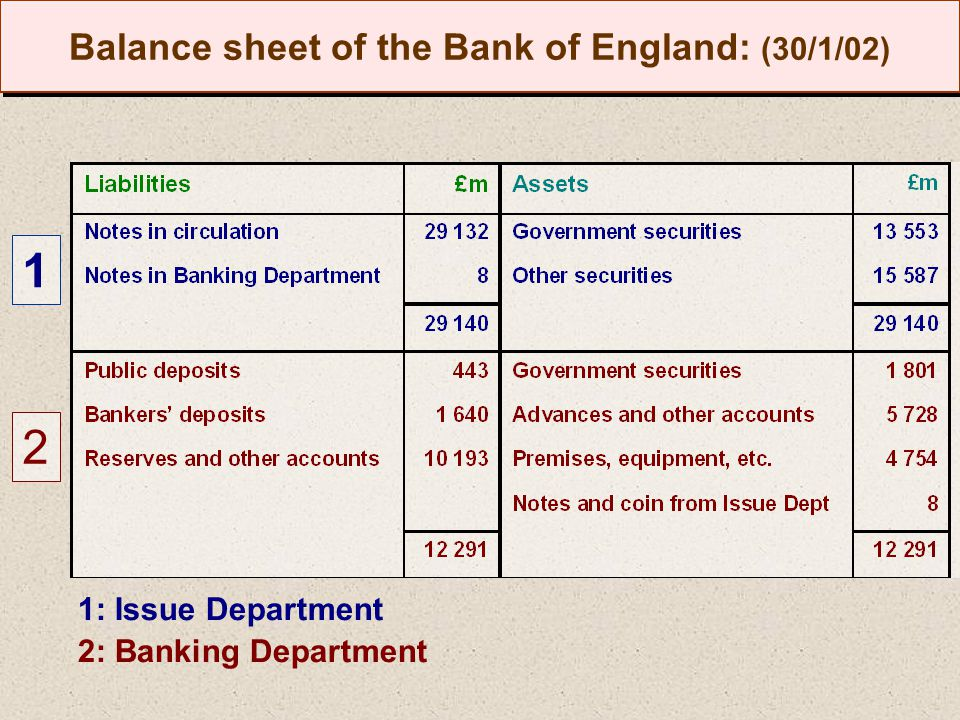 Balance sheet of the Bank of England: (30/1/02) 1 2 1: Issue Department 2: Banking Department