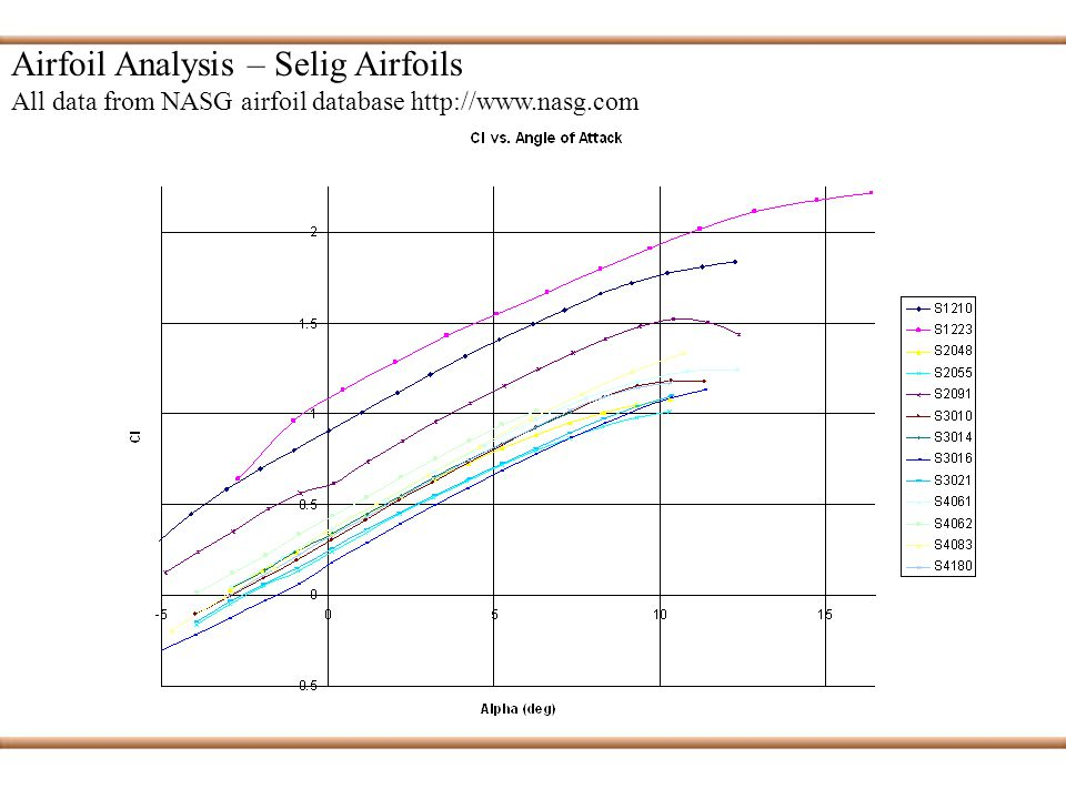 Aerodynamics PDR #1  Objective To examine airfoil choices To examine