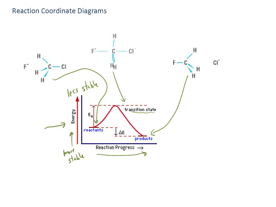 Collision Theory Reaction Coordinate Diagrams Multistep Reactions
