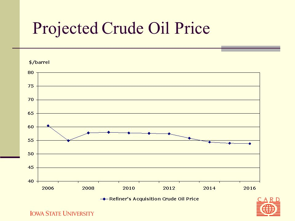 Projected Crude Oil Price