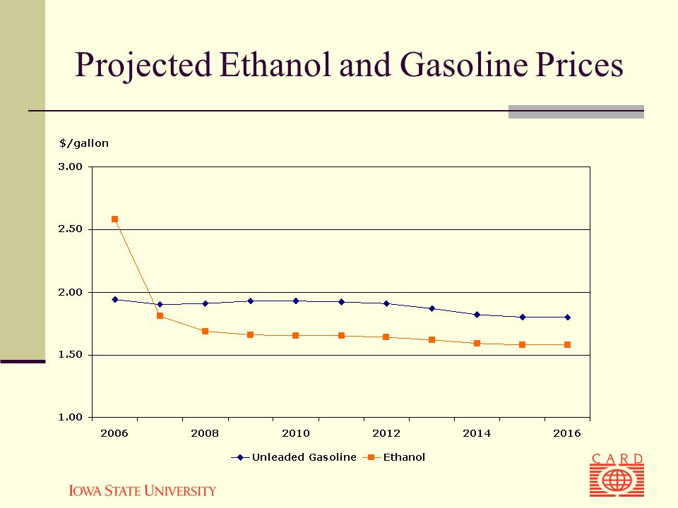 Projected Ethanol and Gasoline Prices